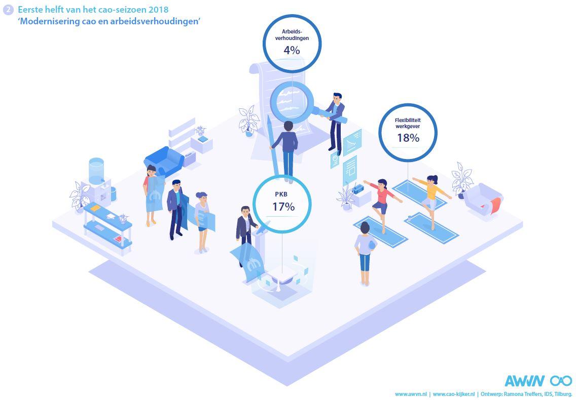 Infographic 2: Eerste helft van het cao-seizoen 2018: Modernisering cao en arbeidsverhoudingen