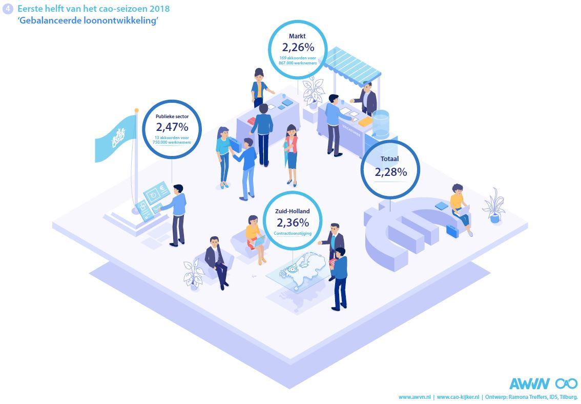 Infographic 4: Eerste helft van het cao-seizoen 2018: Gebalanceerde loonontwikkeling